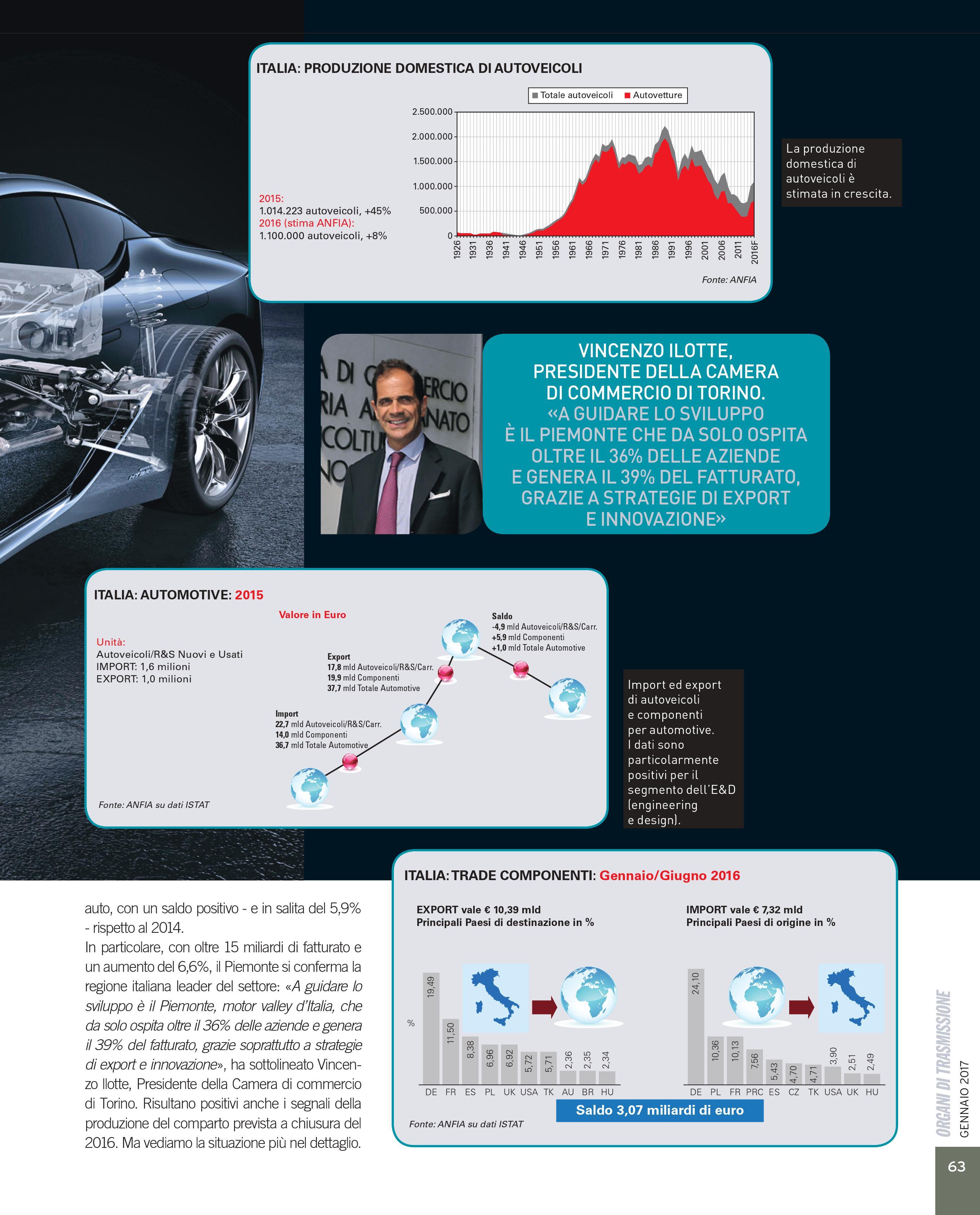 OT Componentistica Automotive